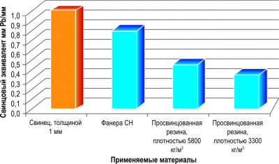 Рис. 2. Свинцовый эталон толщиной 1 мм и его эквиваленты