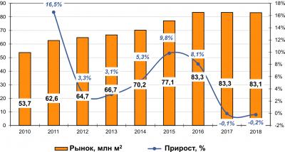 Рис. 3. Динамика российского рынка ДБСП в 2010–2018 годах, млн м2