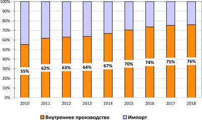 Рис. 4. Доля импорта на российском рынке ДБСП, %