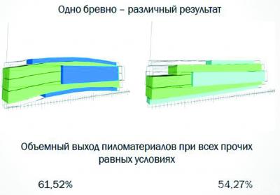 Рис. 3. Объемный выход пиломатериалов (иллюстрация к докладу Владимира Швеца, компания USNR)