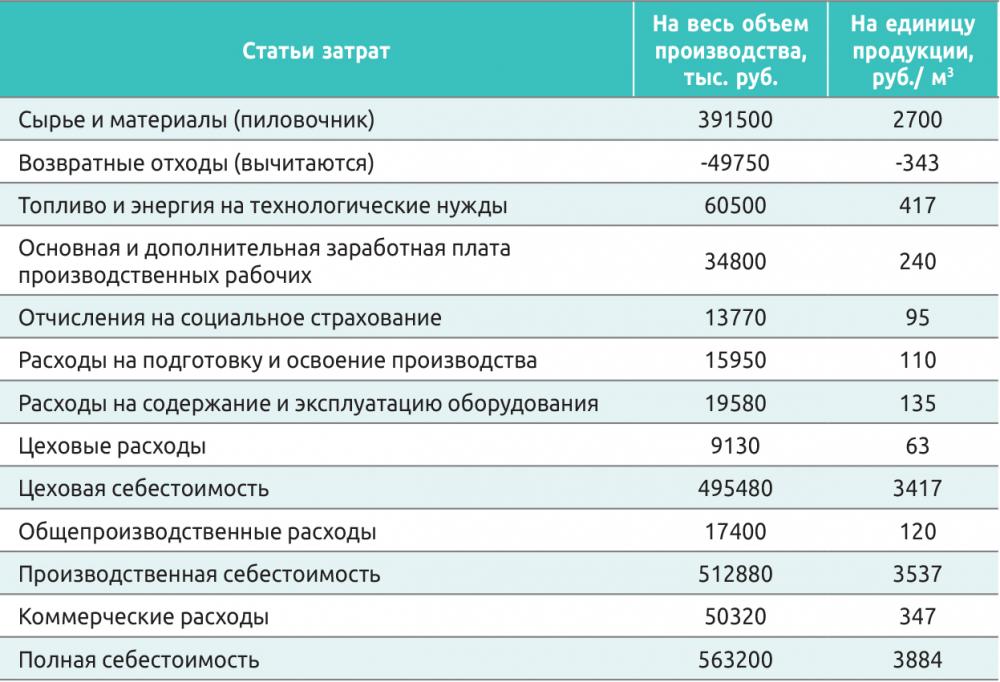 Таблица 3. Калькуляция себестоимости пиломатериалов при объеме производства 145 тыс. м3 в год