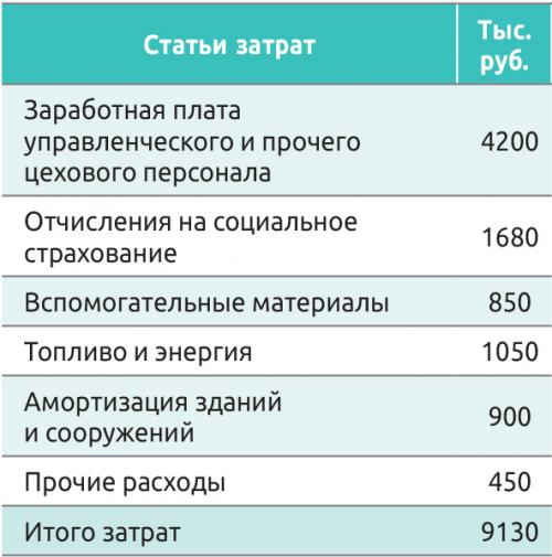 Таблица 4. Смета цеховых расходов лесопильного цеха, тыс. руб.