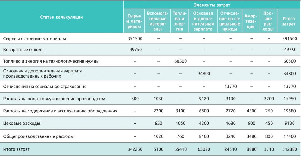 Таблица 5. Ведомость сводных затрат на производство пиломатериалов
