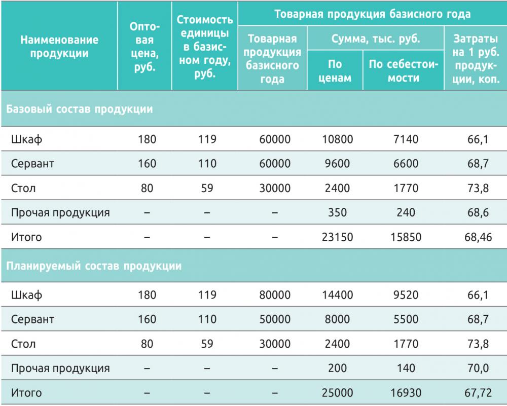 Таблица 6. Расчет влияния изменений в структуре продукции на ее себестоимость (по прямым затратам)