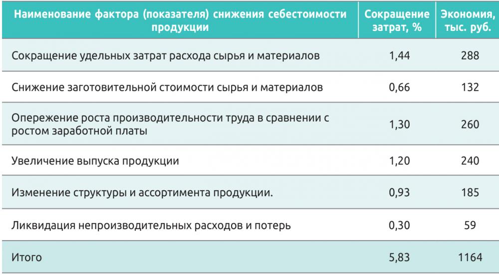 Таблица 7. Сводные показатели снижения себестоимости продукции