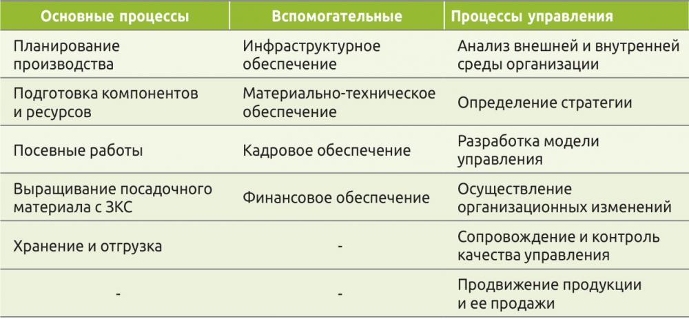 Таблица 1. Сравнение групп основных и вспомогательных производственных процессов, а также процессов управления