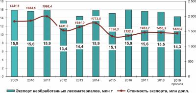 Рис. 4. Динамика экспорта необработанной круглой древесины из России в 2009–2018 годах и прогноз на 2019 год в количественном (млн т) и стоимостном ($млн) выражении