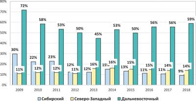 Рис. 7. Доли экспорта необработанного леса по федеральным округам РФ в 2009–2018 годах, %