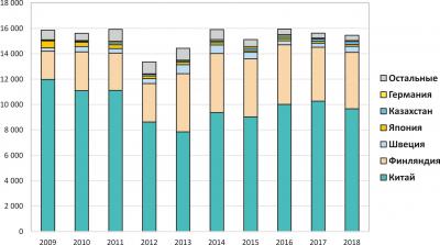 Рис. 8. Ключевые рынки сбыта российской непереработанной древесины в 2009–2018 годах, тыс. т