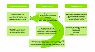 Глобальные действия, задачи России и инструменты Парижского соглашения