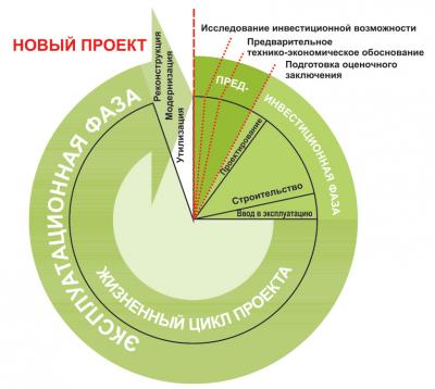 Рис. 2. Этапы жизненного цикла инфраструктуры производственных организаций