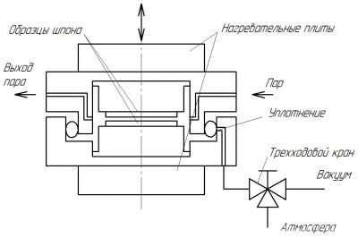 Рис. 2. Схема камеры испытательной установки Ф. Хэмфри (по работе Bonding Kinetics of Thermosetting Adhesive Systems, 1988 год)