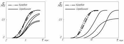Рис. 4. Зависимости прочности клеевых соединений s' разных партий смол: а – карбамидоформальдегидных; б – фенолоформальдегидных