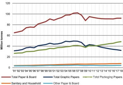 Производство бумаги и картона в странах – участницах CEPI