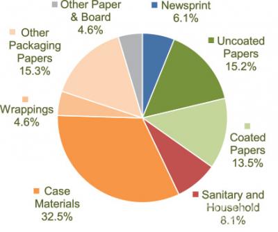 Производство бумаги и картона в 2018 году в странах-участницах CEPI (по видам продукции)