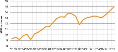 Производство товарной целлюлозы в странах – участницах CEPI