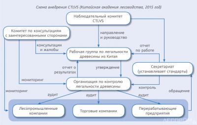 Схема внедрения CTLVS (Китайская академия лесоводства, 2015 год)