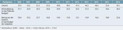 Tabelle 2. Mittlere Pachtpreise für eine Waldnutzung in Russland