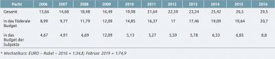 Tabelle 3. Pachtzahlungen für Waldnutzungen in Russland, Mrd. Rubel