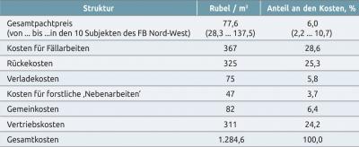 Tabelle 4. Selbstkosten für die Bereitstellung von Rundholz durch Forstunternehmen im Föderalen Bezirk Nord-West im Jahr 2016