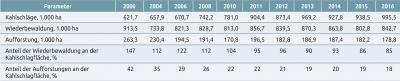 Tabelle 6. Kahlschläge und Walderneuerung in Russland, 2000 bis 2016