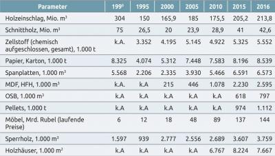 Tabelle 7. Holzeinschlag und Erzeugung von Holzprodukten in Russland, 1990 bis 2016