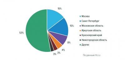Рис. 3. Распределение резюме в сфере «Лесная промышленность, деревообработка» по регионам России в I квартале 2019 г., % общего количества резюме