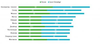 Рис. 5. Распределение средней предлагаемой заработной платы в зависимости от специализации в сфере «Лесная промышленность, деревообработка» в I квартале 2019 г., тыс. руб.