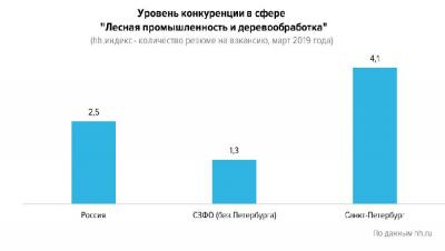 Рис. 7. Уровень конкуренции в сфере «Лесная промышленность, деревообработка» в марте 2019 г. (hh.индекс – количество резюме на вакансию)