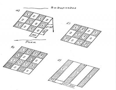 Схемы разработки лесосек. Способы рубок: а – котловинная двухприемная; б – котловинная трехприемная; в – котловинная четырехприемная; г – узколесесосечная сплошная; 1–4 – приемы рубок