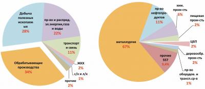 Рис. 1. Среднегодовые объемы выбросов загрязняющих веществ в атмосферу от стационарных источников (а)