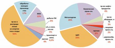 Рис. 1. Среднегодовые объемы выбросов загрязняющих веществ в атмосферу от сбросов загрязняющих веществ в водные объекты (б) в 2015–2017 гг.