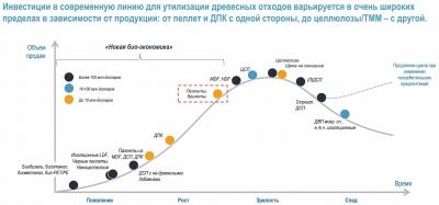 Рис. 2. Сравнительная рентабельность инвестиций в переработку древесных отходов