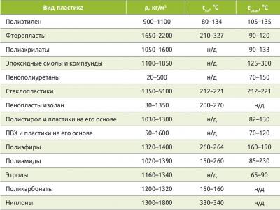 Таблица 1. Свойства пластиков