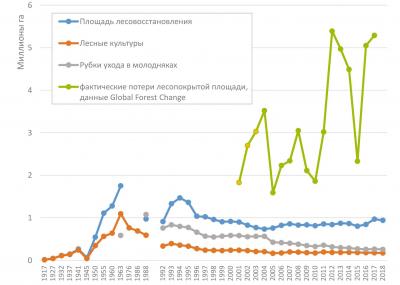Динамика площади лесовосстановления, площади лесных культур и рубок ухода в молодняках в сравнении с ежегодными потерями лесопокрытой площади по данным дистанционного зондирования