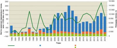 Рис. 4. Баланс поглощения и выбросов парниковых газов на территории управляемых лесов Канады, 1990–2016