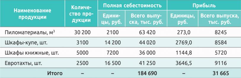 Таблица 1. Данные для расчета показателей рентабельности