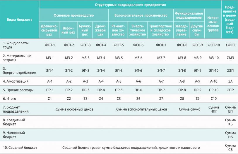 Таблица 2. Примерная схема бюджетов на ЦБК
