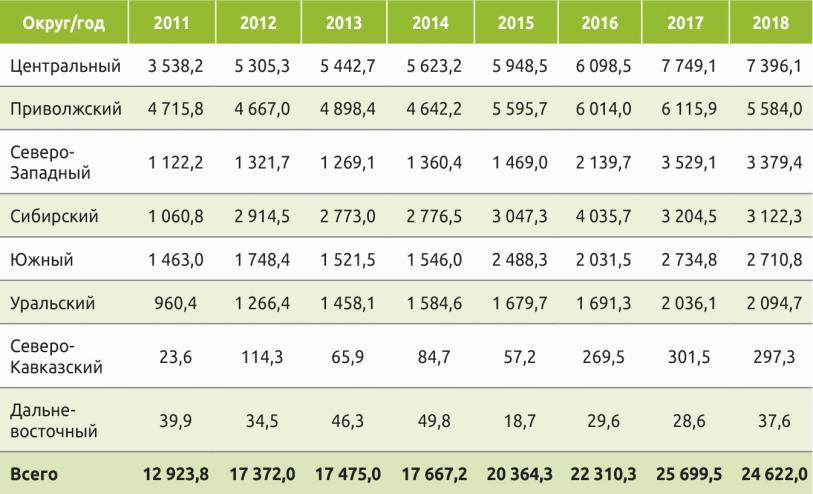 Таблица 1. Распределение производства деревянных поддонов по федеральным округам, тыс. шт.