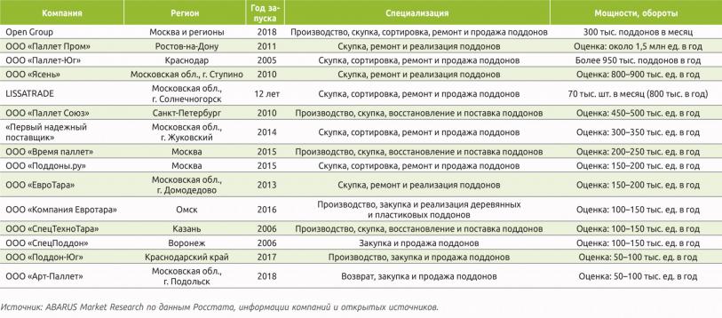 Таблица 3. Крупнейшие российские палетные операторы