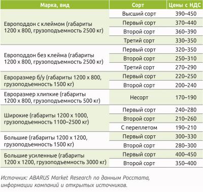 Таблица 4. Розничные цены на поддоны, руб./шт.