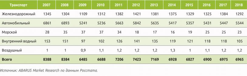 Таблица 5. Статистика российских грузоперевозок разными видами транспорта (кроме трубопроводного), млн т