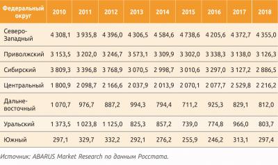 Таблица 1. Производство топливной древесины в РФ по федеральным округам в 2010–2018 гг., тыс. м3