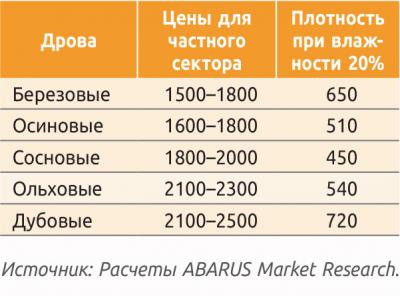 Таблица 2. Розничные цены на дрова в Московской области весной 2019 г., руб./м3
