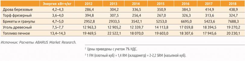 Таблица 3. Цены бытового топлива в 2012–2018 гг., руб./т, и его теплотворность, кВт·ч/кг