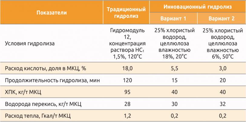 Таблица 1. Показатели процесса гидролиза по традиционной и новой технологиям