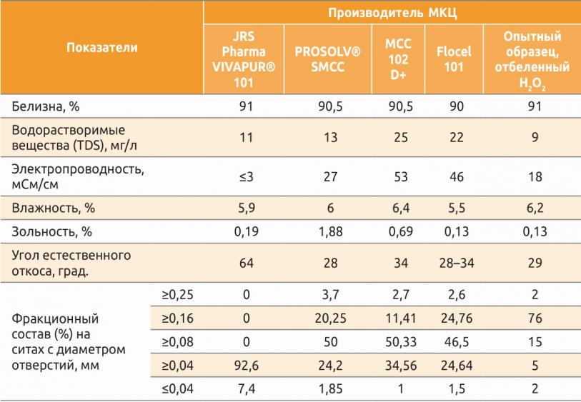 Таблица 2. Свойства микрокристаллической целлюлозы разных производителей
