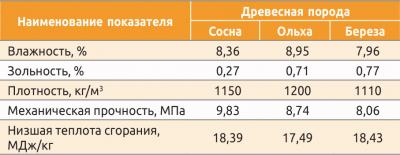 Таблица 1. Физико-механические характеристики топливных пеллет