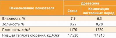 Таблица 2. Физико-механические характеристики топливных гранул, изготовленных из обработанной насыщенным паром древесины