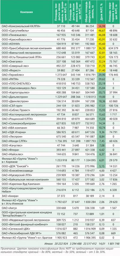 Таблица 1. Пример площади покрытых лесом земель и доля МЛТ покрытых лесом на FSC-сертифицированных арендованных участках компаний по состоянию на конец 2014 года